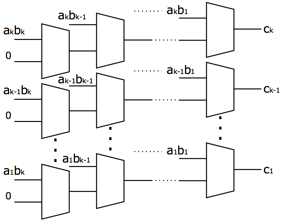Binary Stochastic Implementation of Digital Logic